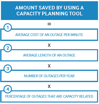 Amount saved by using a capacity planning tool