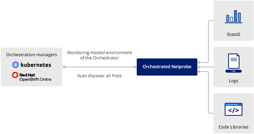 orchestrated environments diagram